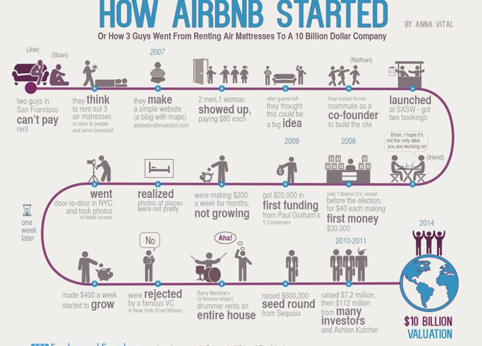How Instagram, AirBnB, Pinterest & Other Startups Found Success | Infographic